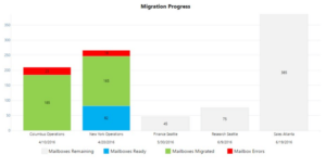 Office365Migrator- Home-Chart